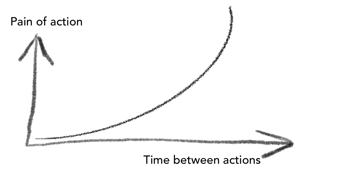 Frequency reduces difficulty – a chart showing the longer you take to act the more painful it is to act