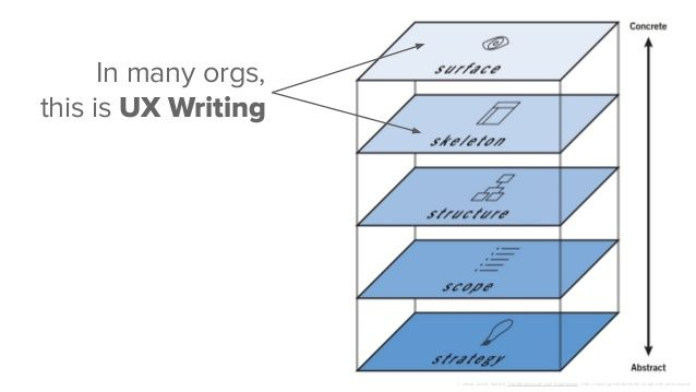 In many orgs, this is UX writing: Surface and skeleton, never touching strategy.