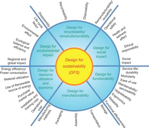 Wheel demonstrating the major factors in sustainable design: Environmental impact, recycleability, social impact, functionality, manufacturability, resource utilisation