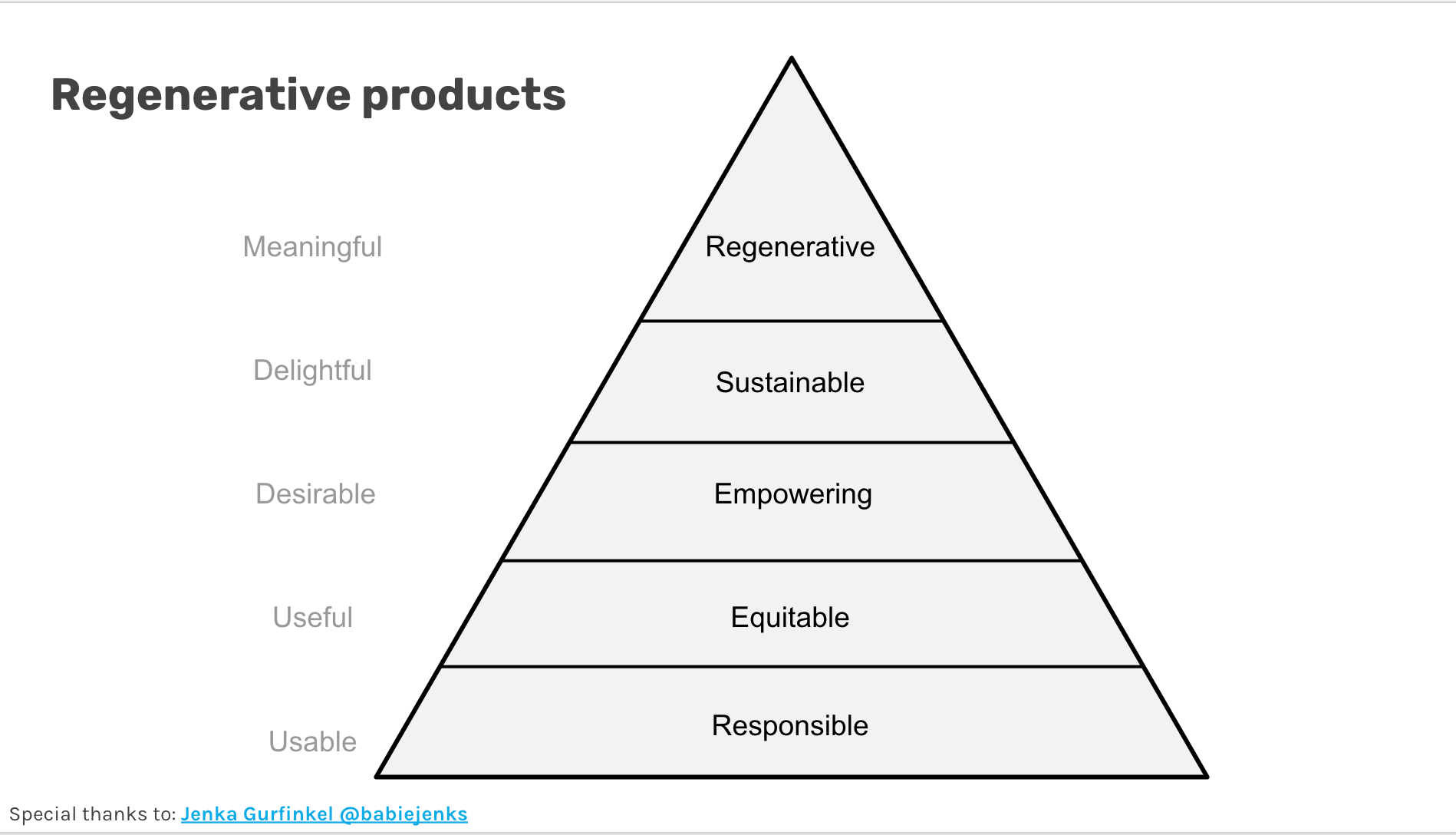 Strive for products that are responsible, equitable, empowering, sustainable and ultimately regenerative.