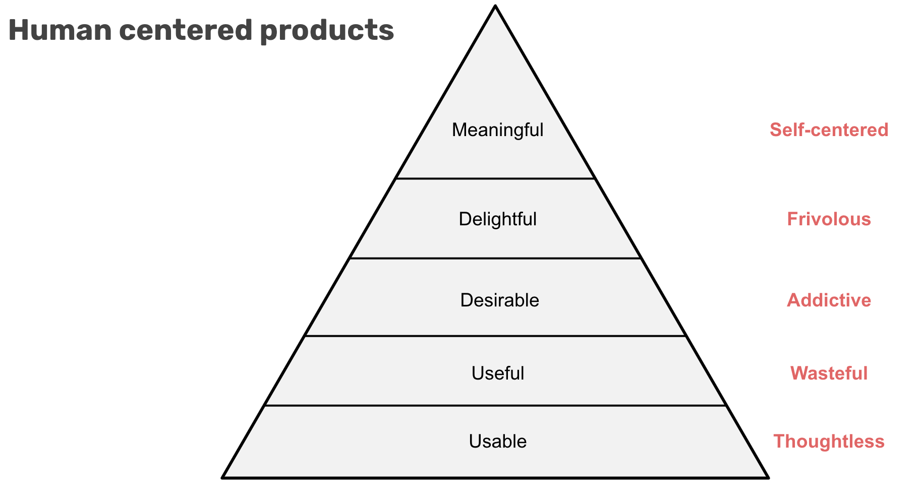 Human centred products can make us thoughtless, wasteful, they can be addictive and frivolous, and can end up making us self centred.
